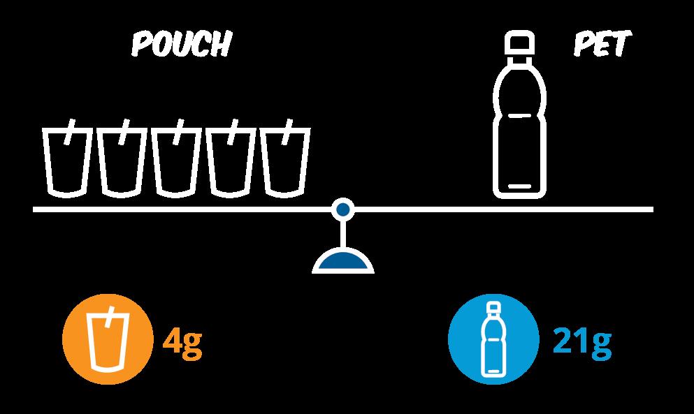 Capri-Sun Comparison weight PET vs Pouch