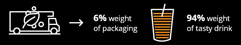 Capri-Sun weight truck juice