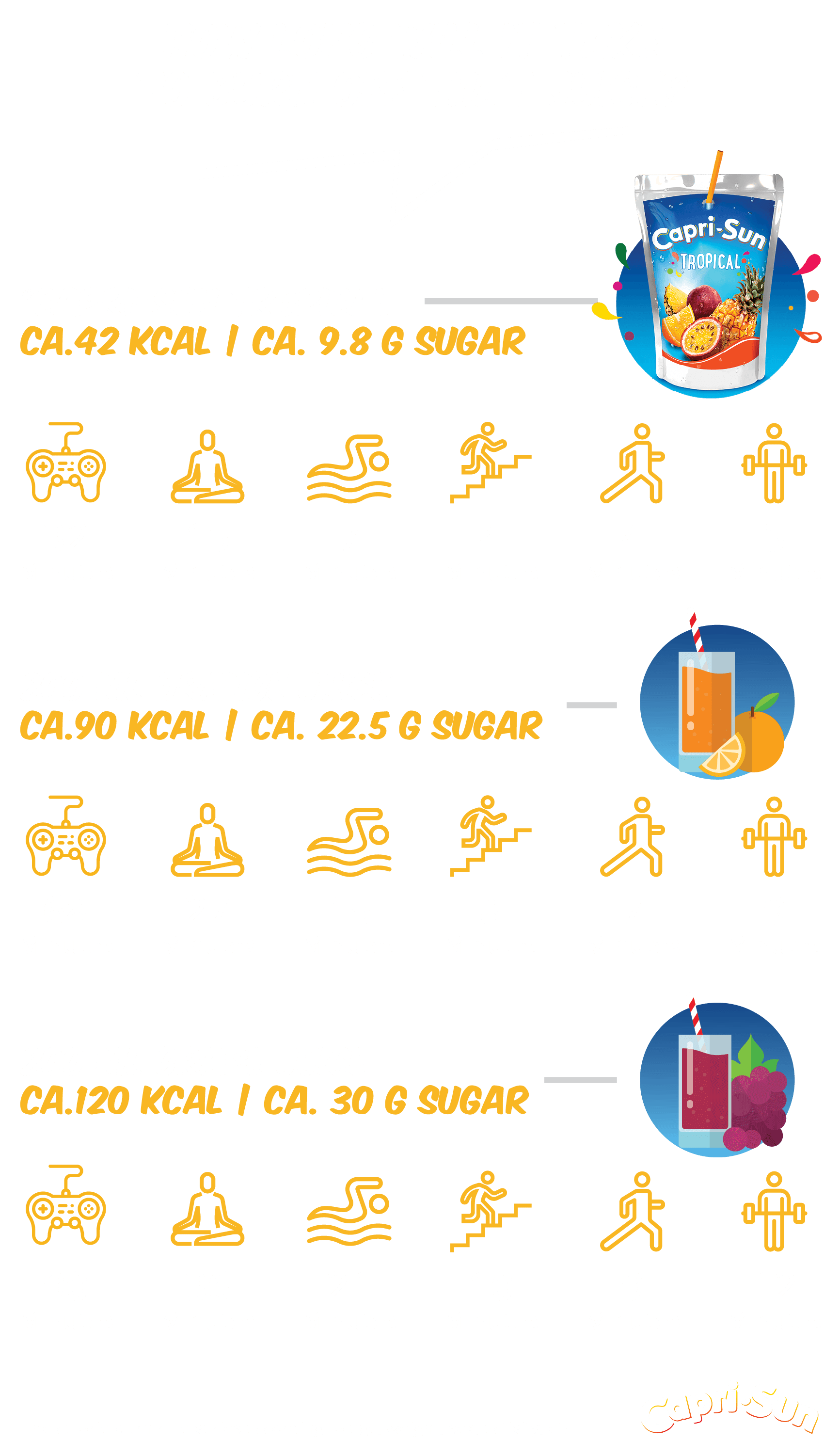 graphic showing the comparison of time needed for different activities daylife to burn off calories of Capri-sun, orange juice or grape juice.
