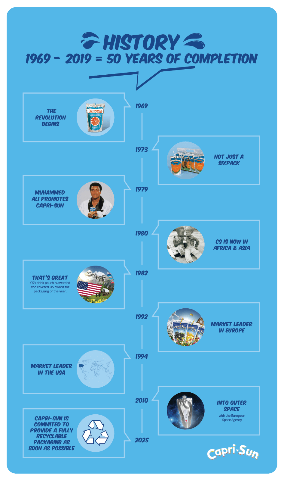 Overview of the Capri-Sun story.