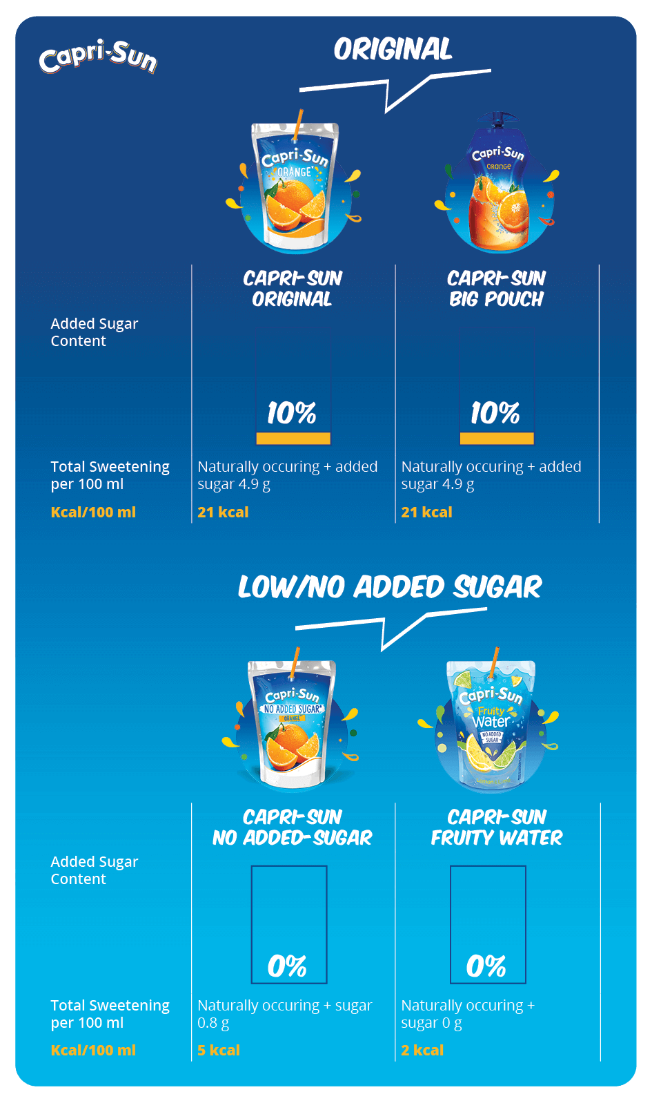 Sugar content in product range of Capri-Sun in Great Britain. Infographic showing the comparison of time needed for different activities daylife to burn off calories of Capri-sun, orange juice or grape juice.
