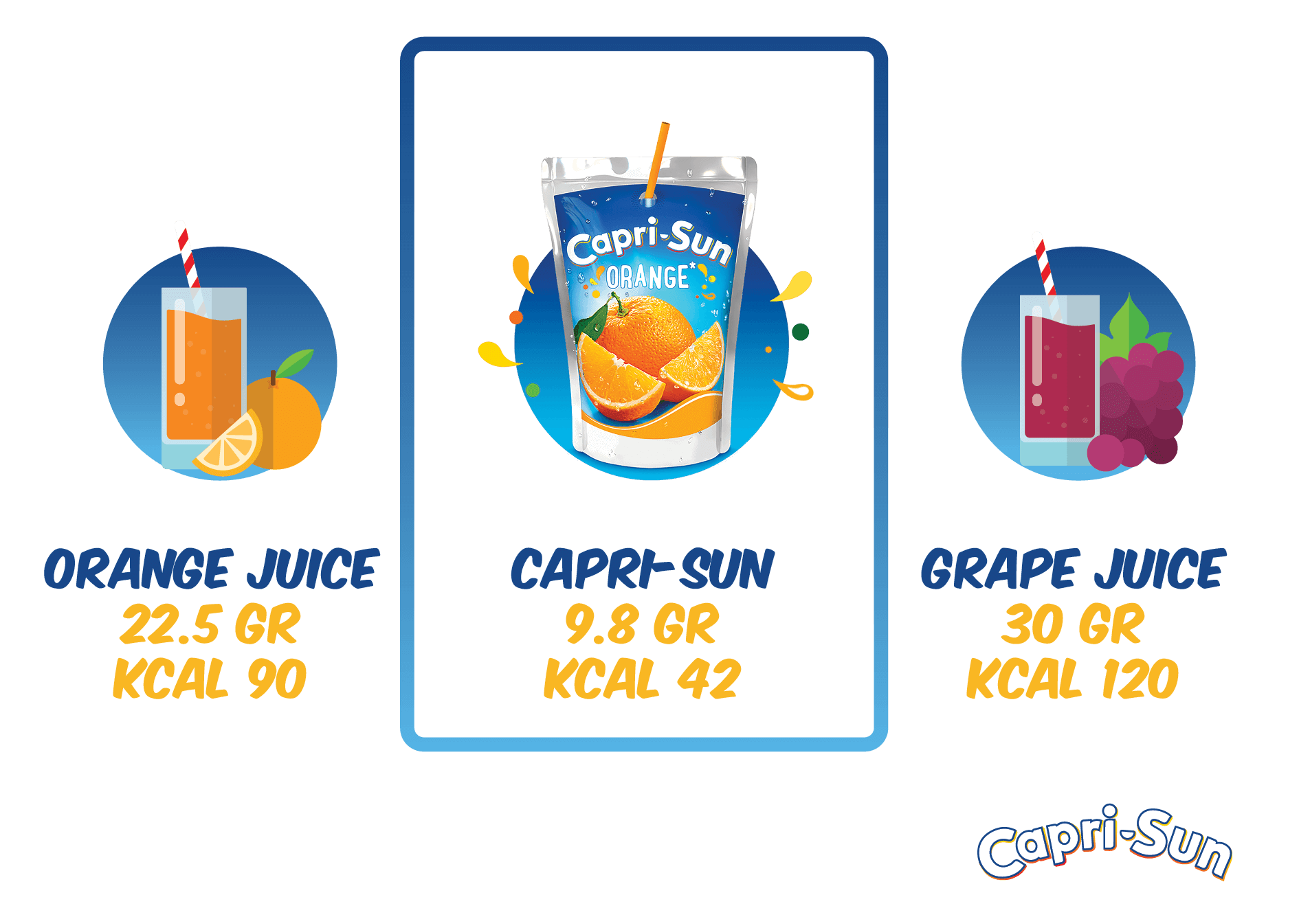 Comparison of sugar content in Capri-Sun, orange juice and grape juice.
