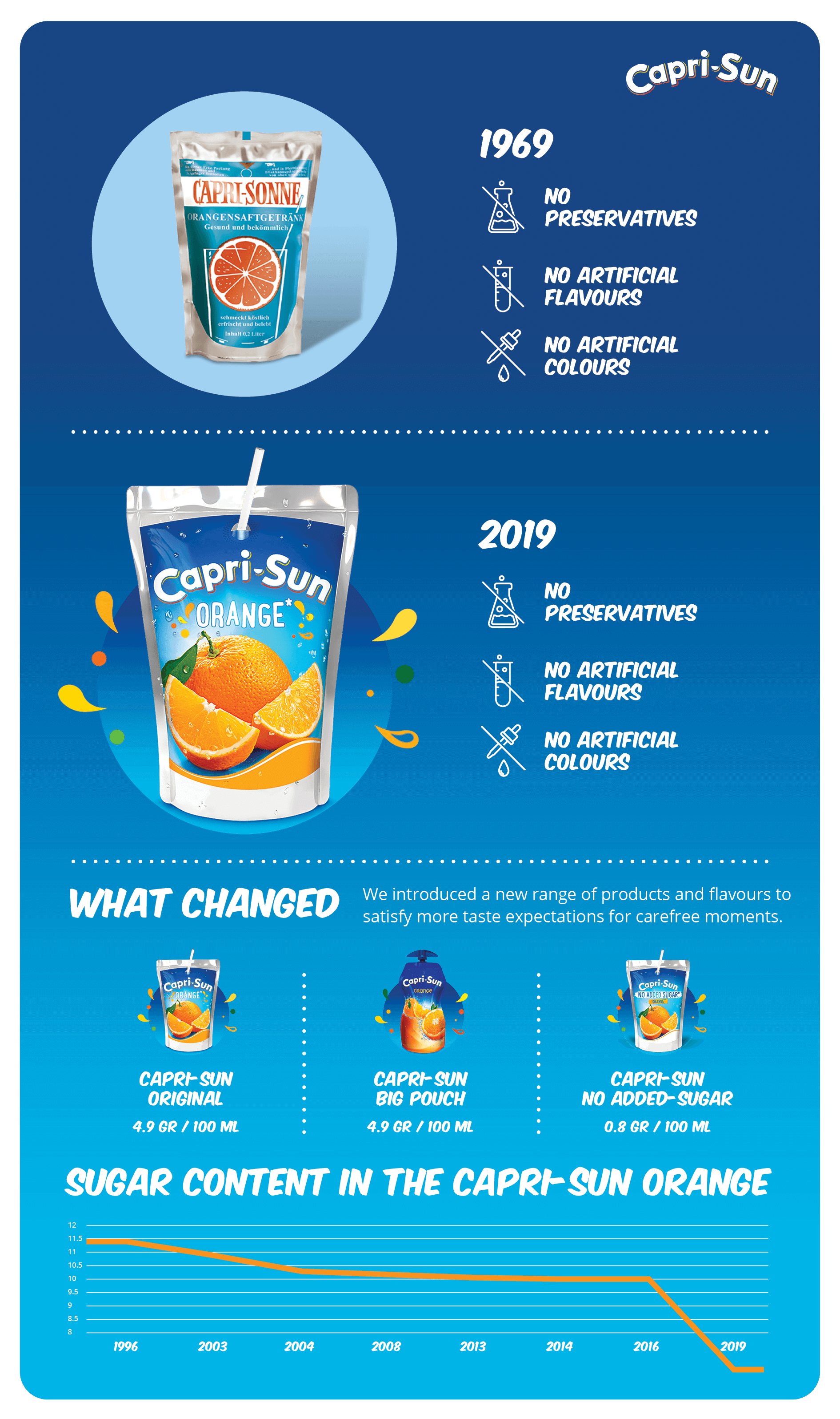 Overview of the Capri-Sun reduction journey.