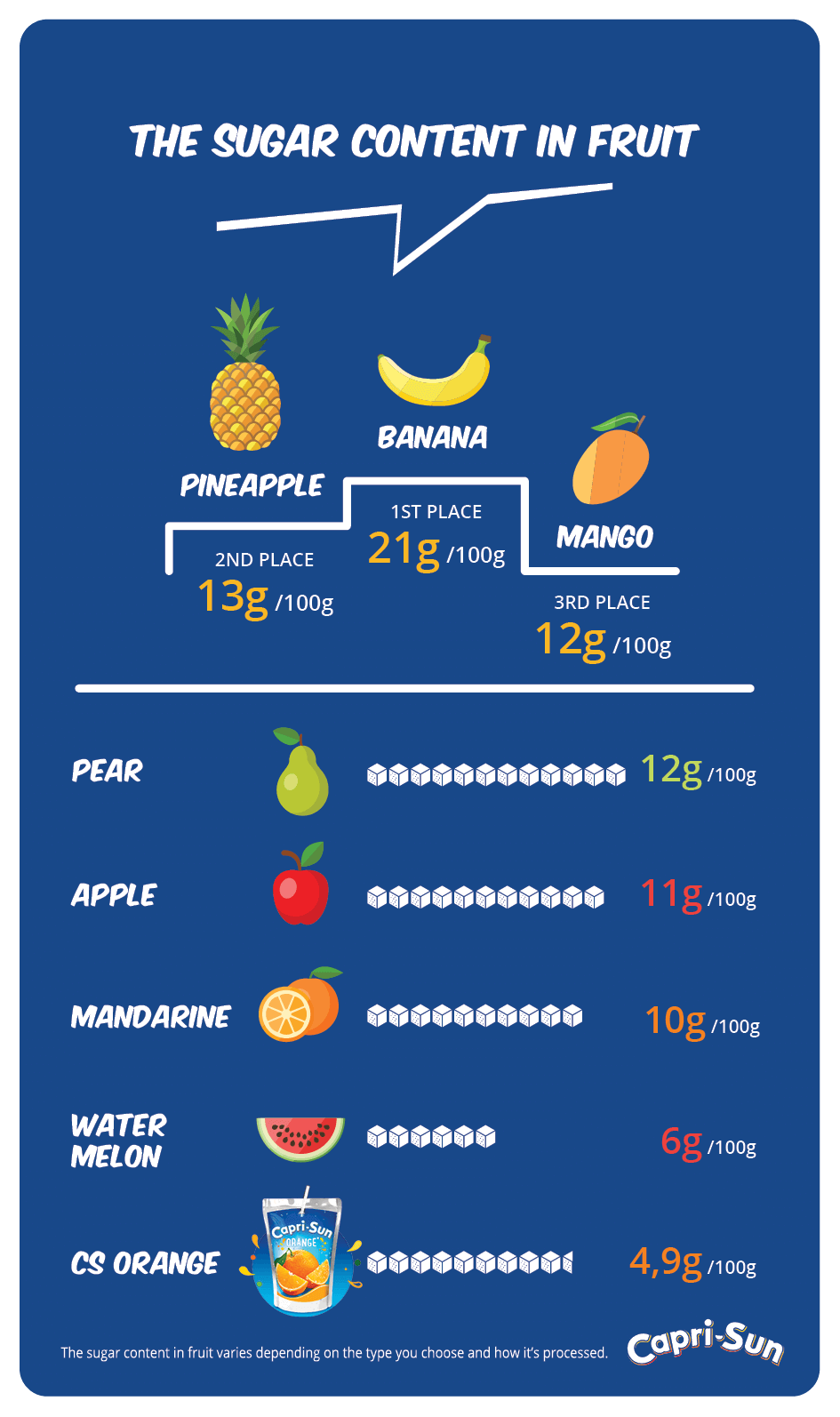 Overview of fruits and their sugar content compared to Capri-Sun.