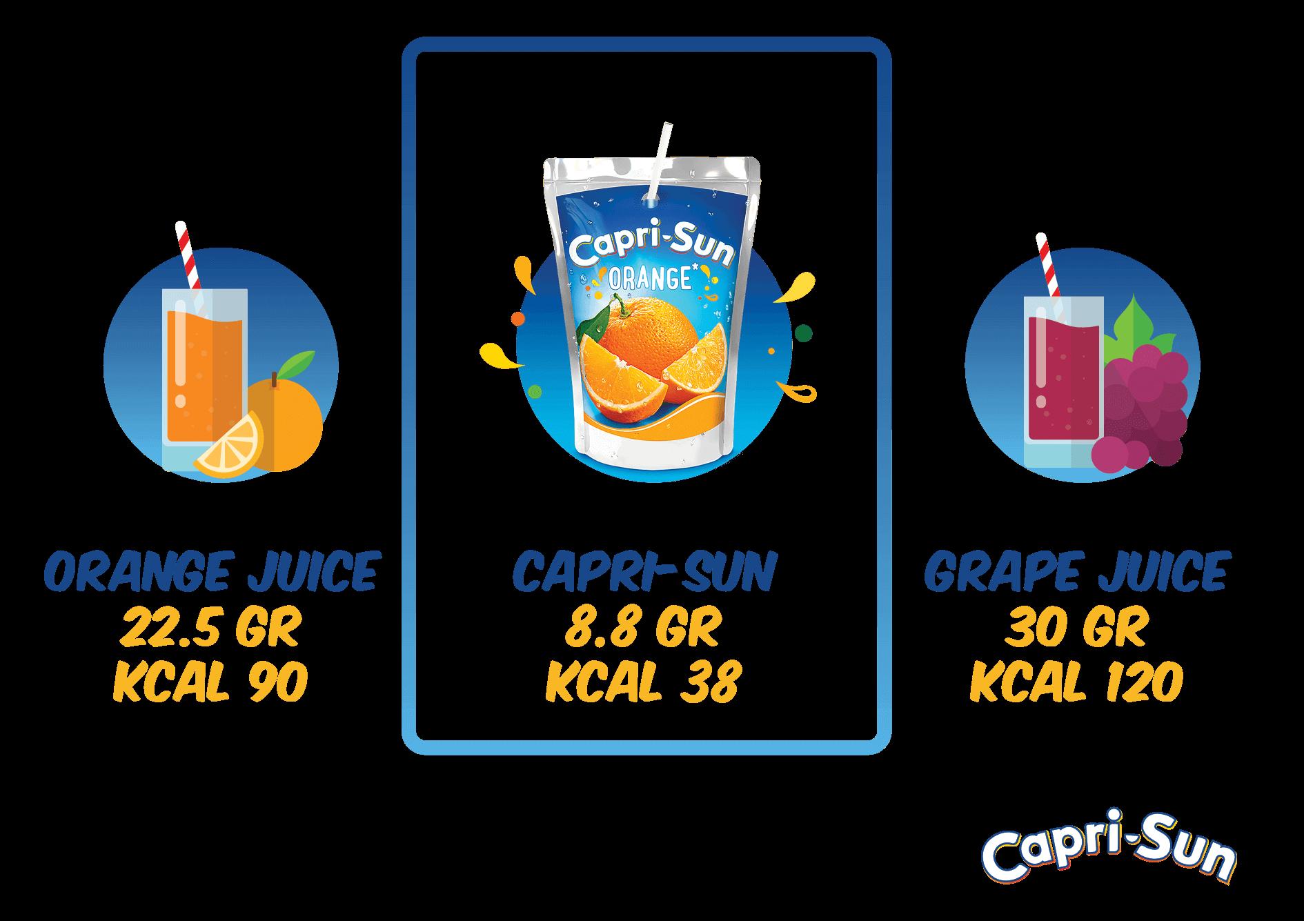 Comparison of sugar content in Capri-Sun, orange juice and grape juice.